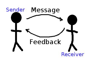 Paraphrasing in effective communication